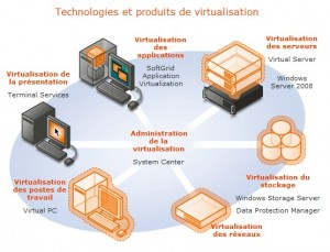 Microsoft-Virtualisation